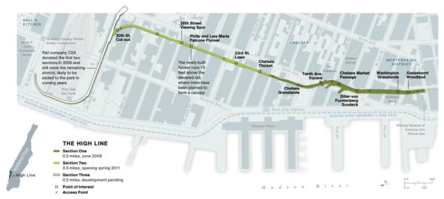 Colter Sikora NY High Line